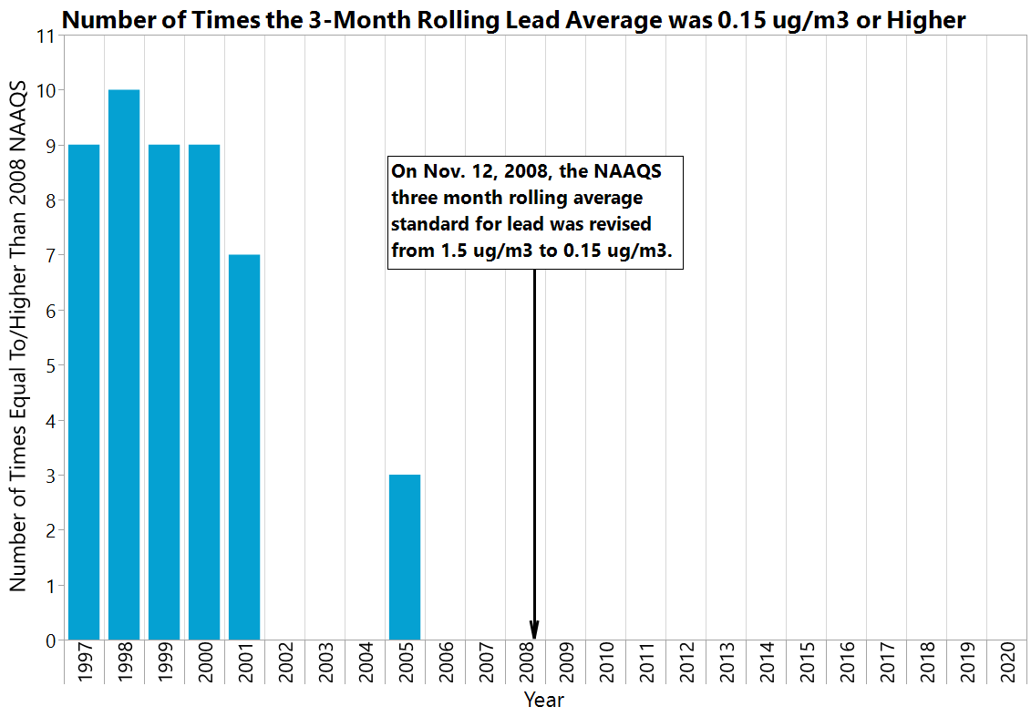 Number of times the 3-Month Rolling Lead Average was 0.15 ug/m3 or Higher