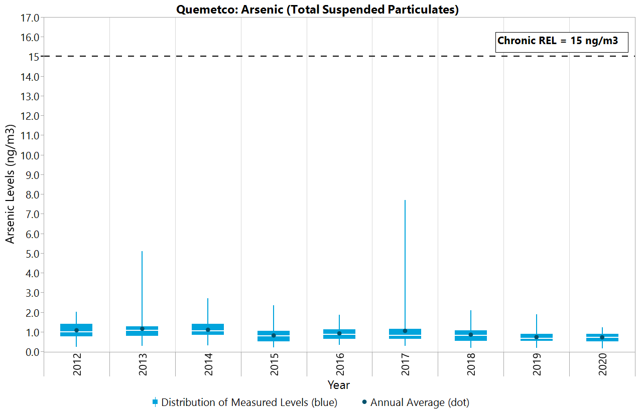 Arsenic - Total Suspended Particulates