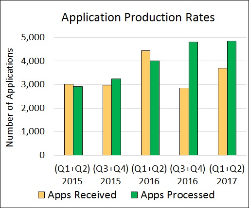 Application Production Rates