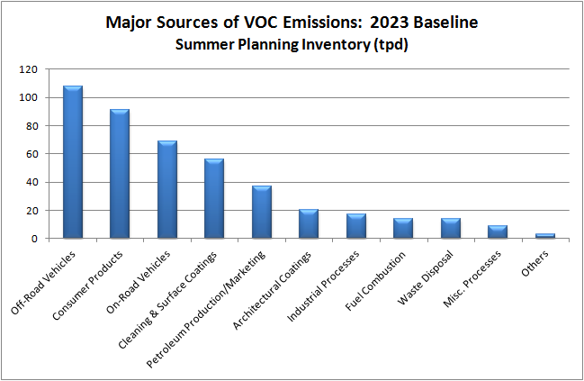 Major Sources of VOC Emissions 2023