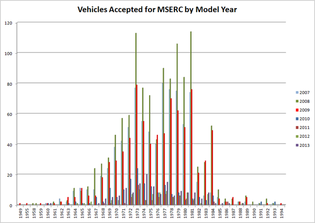 Graph of Vehicles Scrapped