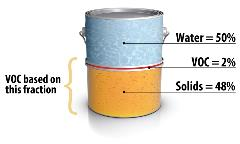 Picture representation of the VOC of Coating calculation
