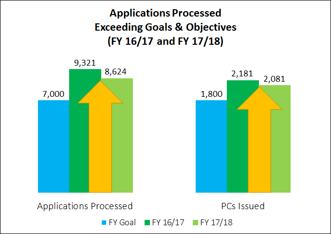 Apps Processed Exceeding Goals #3