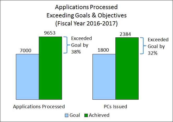 Apps Processed Exceeding Goals