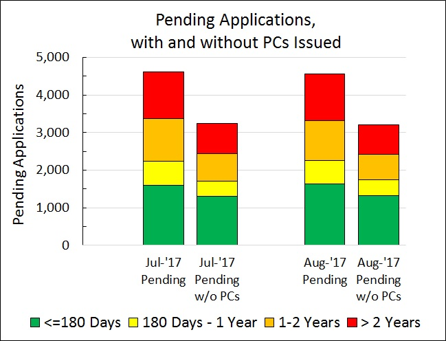 Pending Applications with/without PCs issued
