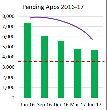 Pending Applications Graph