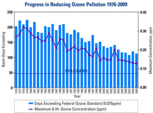 Bar Graph of Progress in Reducing Ozone Pollution 1976-2009