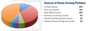 Pie Graph of Sources of Ozone-Forming Pollution